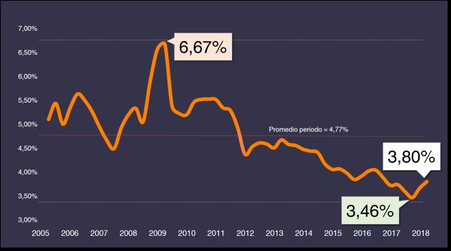 Evolución tasas de interés